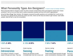 personality of designers