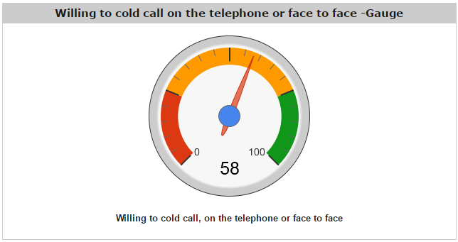 cold call gauge