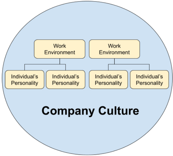 how to create a company culture